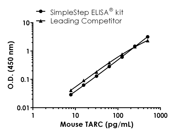 Mouse TARC standard curve comparison data.