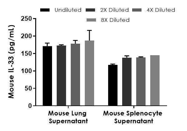 Interpolated concentrations of native IL-33 in mouse cell culture supernatant samples.