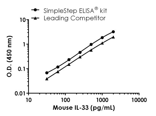 Mouse IL-33 standard curve comparison data.