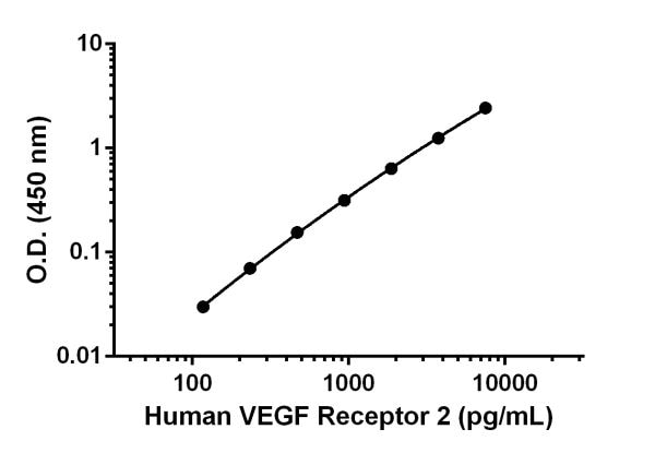 Example of human VEGF Receptor 2 standard curve in Sample Diluent NS.