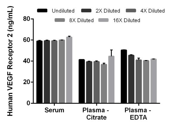Interpolated concentrations of native VEGF Receptor 2 in human serum, plasma citrate, and plasma EDTA samples.