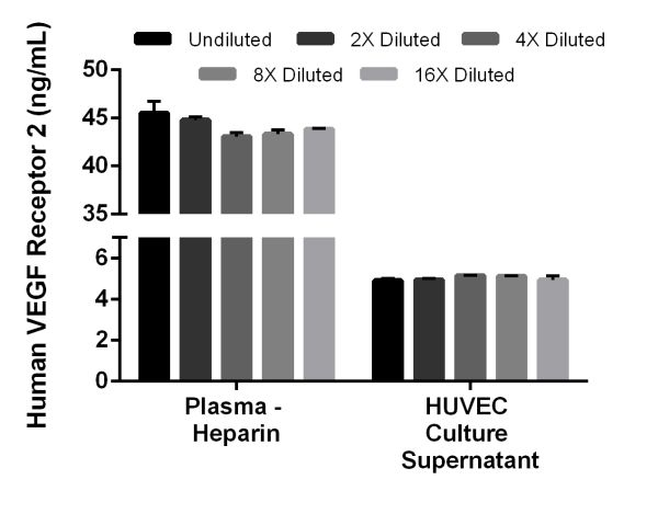 Interpolated concentrations of native VEGF Receptor 2 in human plasma heparin, and spiked recombinant VEGF Receptor 2 in HUVEC culture supernatant samples.