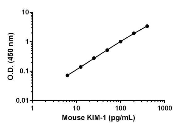 Example of mouse KIM-1 standard curve in Sample Diluent NS, when applicable.