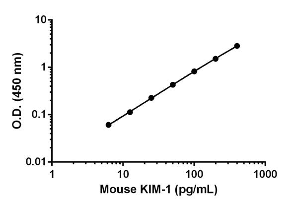 Example of mouse KIM-1 standard curve in Sample Diluent 75BP, when applicable.