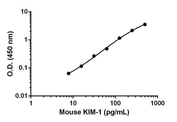 Example of mouse KIM-1 standard curve in 1X Cell Extraction Buffer PTR, when applicable.