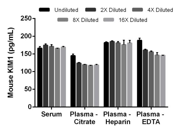 Interpolated concentrations of native KIM-1 in mouse serum, and plasma samples.
