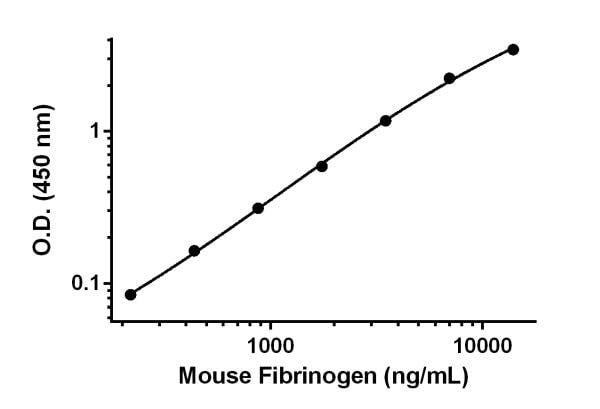 Example of mouse Fibrinogen standard curve in 1X Cell Extraction Buffer PTR.