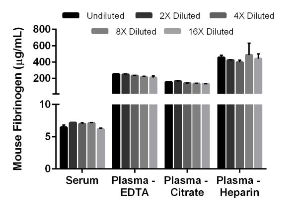 Interpolated concentrations of native Fibrinogen in mouse serum and plasma samples.