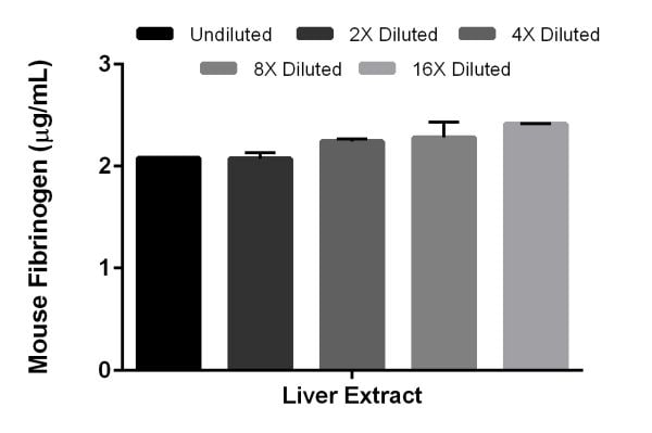 Interpolated concentrations of native Fibrinogen in mouse liver cell tissue extract based on a 300 µg/mL extract load.