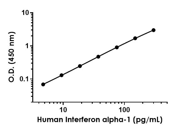 Example of human Interferon alpha-1 standard curve in 1X Cell Extraction Buffer PTR.