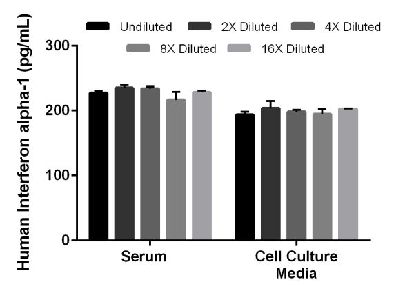 Interpolated concentrations of spike Interferon alpha-1 in human serum and cell culture media samples.
