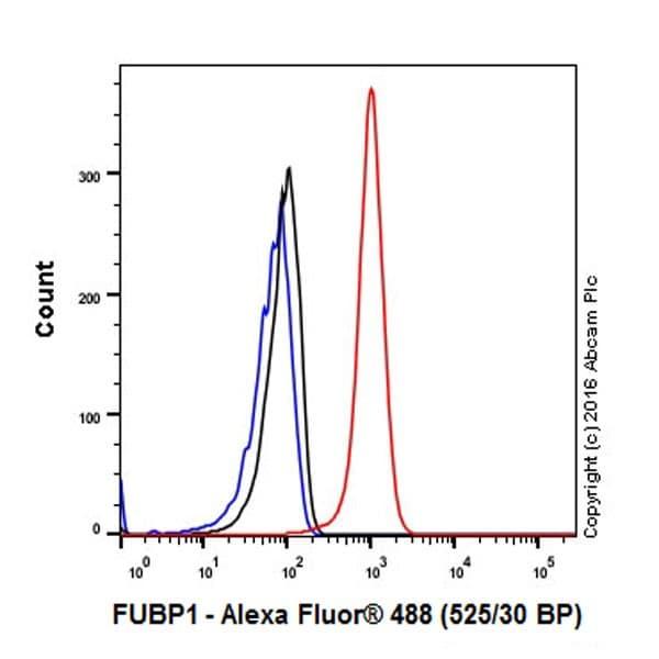 Flow Cytometry (Intracellular) - Anti-FUBP1/FBP antibody [EPR19208] (ab213525)