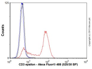 Flow Cytometry - Anti-CD3 epsilon antibody [EP449E] - Low endotoxin, Azide free (ab213608)