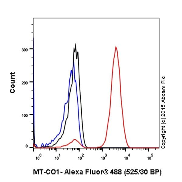 Flow Cytometry - Anti-MTCO1 antibody [EPR19628] - BSA and Azide free (ab213648)