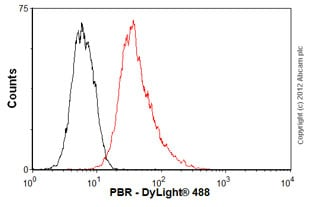 Flow Cytometry - Anti-PBR antibody [EPR5384] - BSA and Azide free (ab213654)