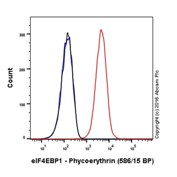 Flow Cytometry - Anti-eIF4EBP1 antibody [Y329] (Phycoerythrin) (ab213659)