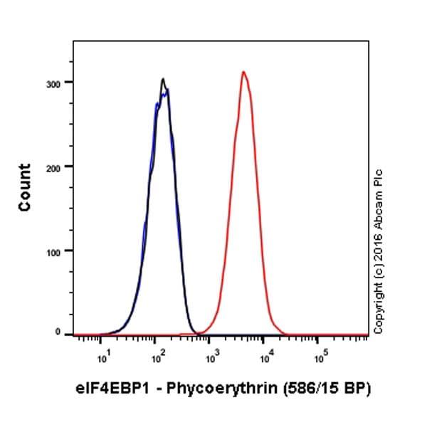 Flow Cytometry - PE Anti-eIF4EBP1 antibody [Y329] (ab213659)