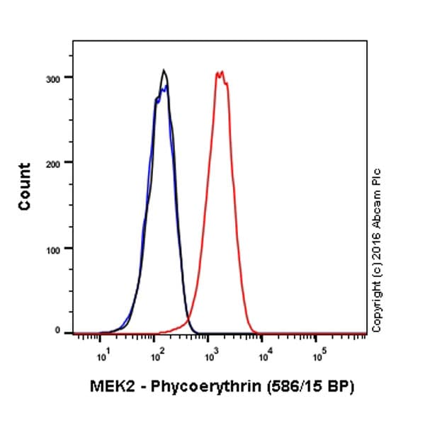 Flow Cytometry - Anti-MEK2 antibody [Y78] (Phycoerythrin) (ab213661)