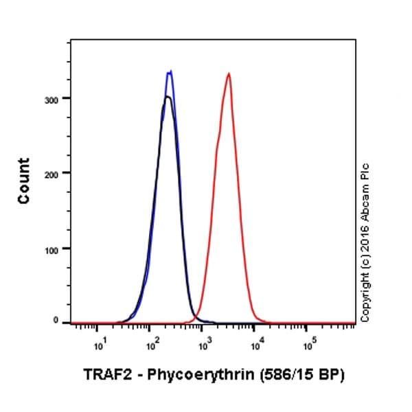 Flow Cytometry - PE Anti-TRAF2 antibody [EPR6048] (ab213667)