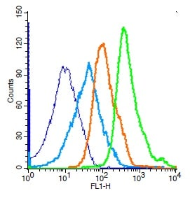 Flow Cytometry - Anti-Histone H3.3 antibody (ab213677)