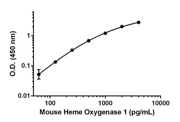 Mouse Heme Oxygenase 1 standard curve.