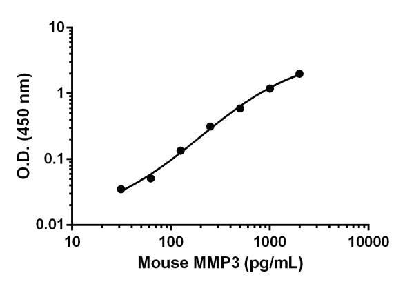 Mouse MMP3 standard curve.