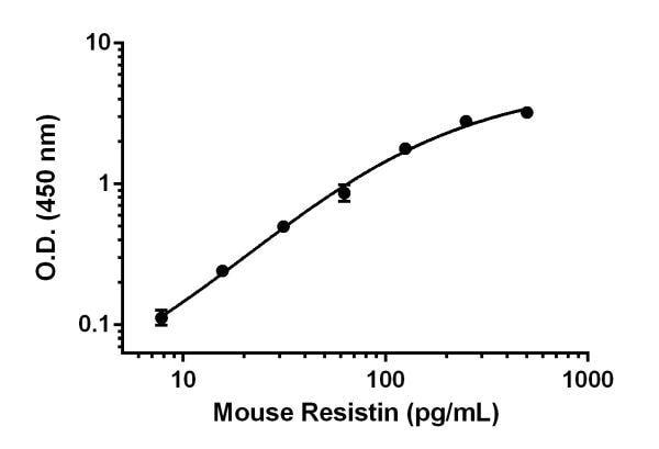 Mouse Resistin standard curve.