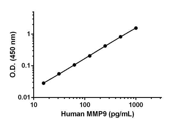 Human MMP9 standard curve.
