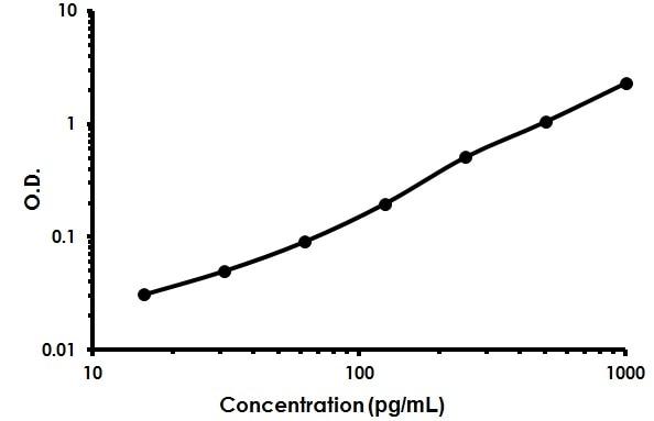 Mouse Sclerostin ELISA Kit (SOST) (ab213889) Standard Curve.