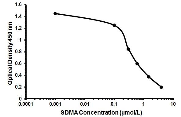 Human SDMA ELISA KIt (ab213973) Standard Curve.