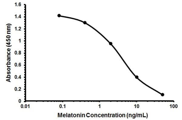 Melatonin ELISA Kit (ab213978) Standard Curve.