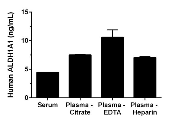 Interpolated concentrations of native ALDH1A1 in human serum and plasma samples.