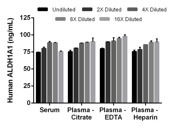 Interpolated concentrations of spiked ALDH1A1 in human serum and plasma samples.