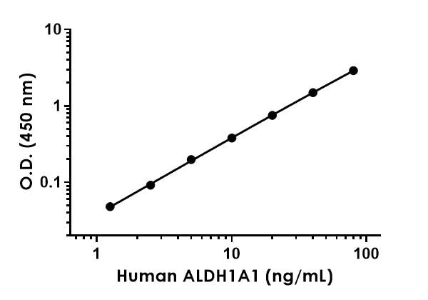 Example of human ALDH1A1 standard curve in Sample Diluent 1X Cell Extraction Buffer PTR.