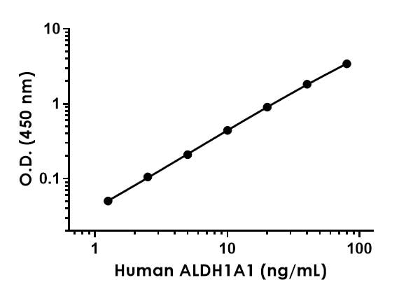 Example of human ALDH1A1 standard curve in Sample Diluent NS.