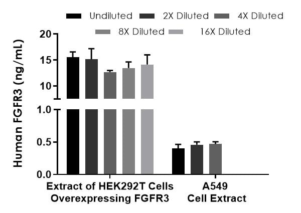 Interpolated concentrations of FGFR3 in extract of HEK293T cells overexpressing FGFR3 samples and native FGFR3 in A549 cell extract samples.