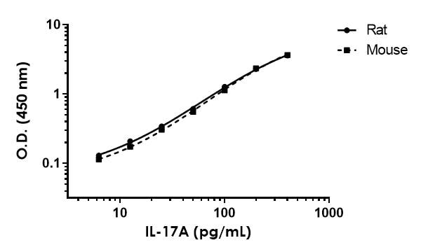 Titration of mouse, rat and human recombinant IL-17a within the working range of the assay.