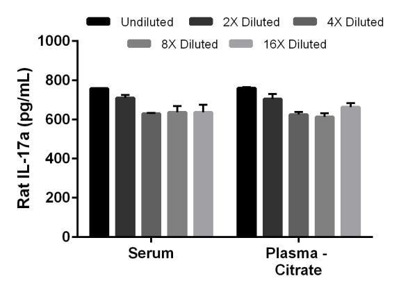Interpolated concentrations of spike IL-17a in rat serum and plasma (citrate) samples.