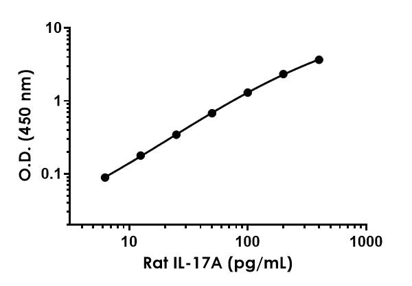 Example of rat IL-17a standard curve in Sample Diluent NS.