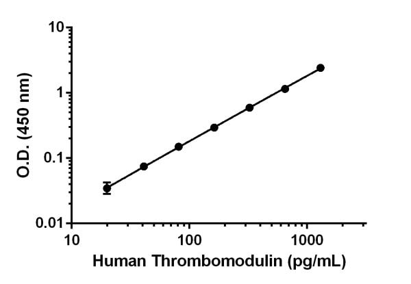 Example of Human Thrombomodulin standard curve in 1X Cell Extraction Buffer PTR.