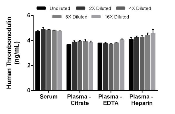 Interpolated concentrations of native Thrombomodulin in human serum, and plasma samples.