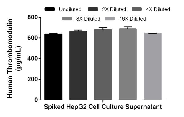 Interpolated concentrations of spiked recombinant Thrombomodulin in HepG2 cell culture supernatant samples.