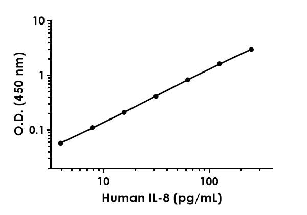 Example of human IL-8 standard curve.