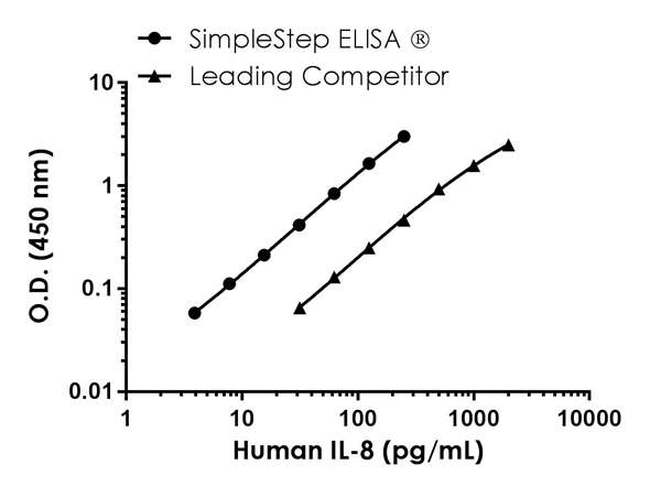 Human IL-8 standard curve comparison data.