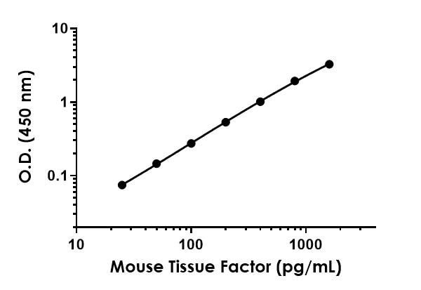 Example of mouse Tissue Factor standard curve in 1X Cell Extraction Buffer PTR.