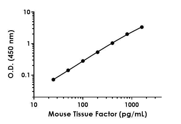 Example of mouse Tissue Factor standard curve Sample Diluent NS.