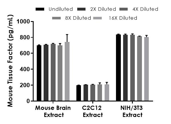 Interpolated concentrations of native Tissue Factor in mouse cell and tissue extract samples based on a 75 µg/mL extract load.