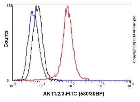 Flow Cytometry - Anti-AKT1 + AKT2 + AKT3 antibody [EPR17671] - BSA and Azide free (ab214166)
