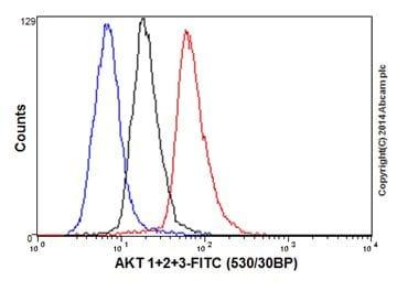 Flow Cytometry - Anti-AKT1 + AKT2 + AKT3 antibody [EPR16798] - Low endotoxin, Azide free (ab214167)