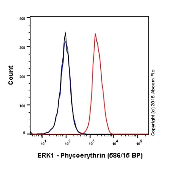 Flow Cytometry (Intracellular) - Anti-ERK1 antibody [Y72] - BSA and Azide free (ab214168)